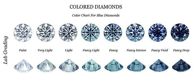 échelle de couleurs du diamant bleu
