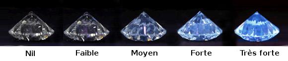 echelle fluorescence diamant