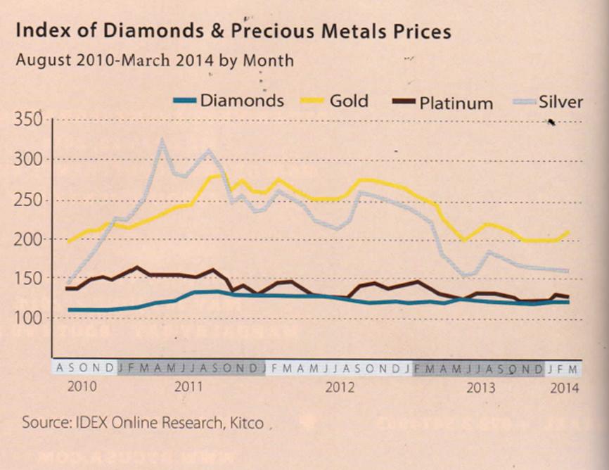 Evolution Cours du diamant, de l'or, de l'argent et du platine depuis 2010