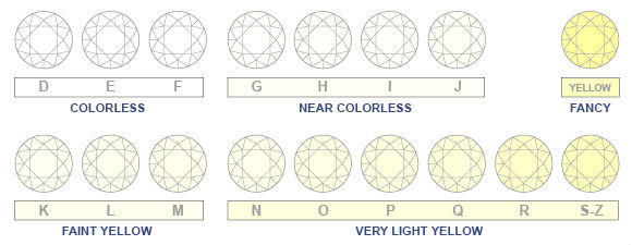 code couleur des diamants