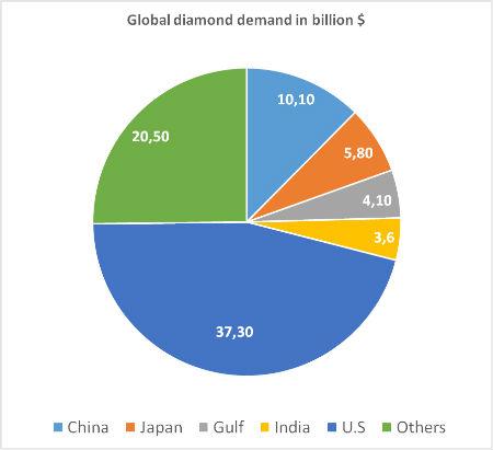 diagramme demande globale en diamant, en milliards de dollars