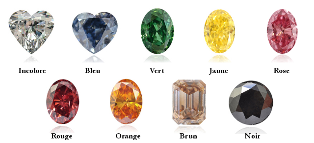 la couleur des diamants