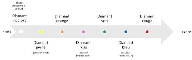classement des diamants, du plus rare au moins rare