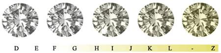 échelle de couleur du diamant