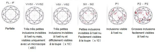 échelle de pureté du diamant