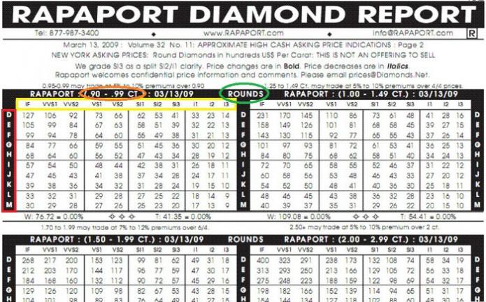tableau de valeur d'un diamant, page rapaport